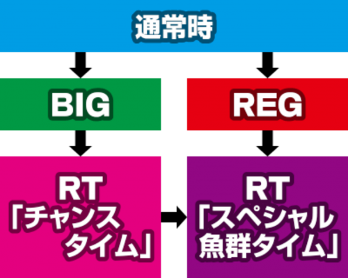 大海物語4 スロット ゲームフロー