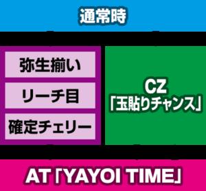 アナザーハナビ弥生ちゃんゲームフロー