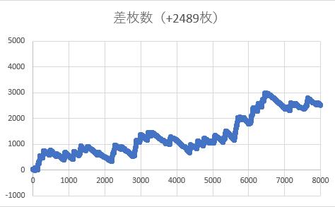 マイジャグラー設定6スランプグラフ1