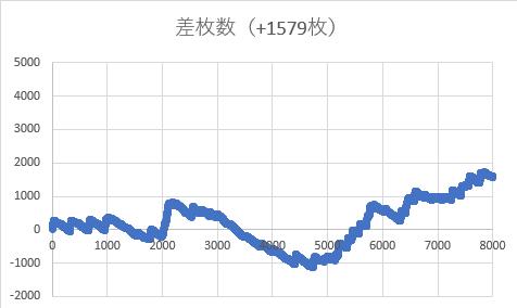 マイジャグラー設定6スランプグラフ5