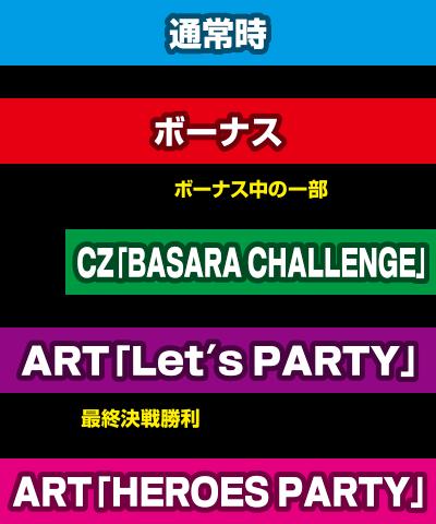 バサラパーティ ゲームフロー