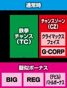 鉄拳4 ゲームフロー