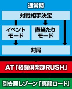 麻雀格闘倶楽部3 ゲームフロー