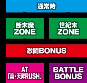 北斗天昇 評価・感想 ゲームフロー