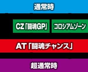 闘魂継承アントニオ猪木 ゲームフロー